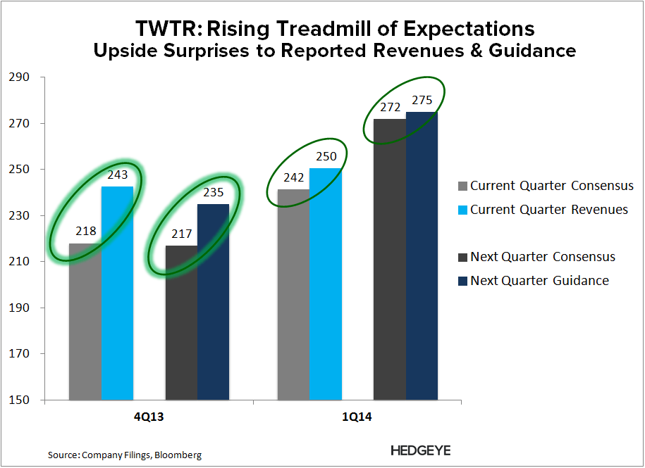 TWTR: Re-Shorting - TWTR   Expectations