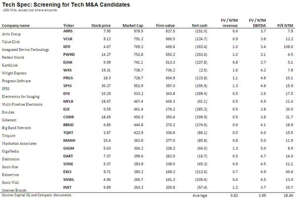 Tech Spec: Screening for Tech M&A Candidates - tech29