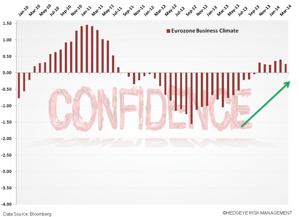 Eurozone Confidence Wanes; UK Shines - x. business conf