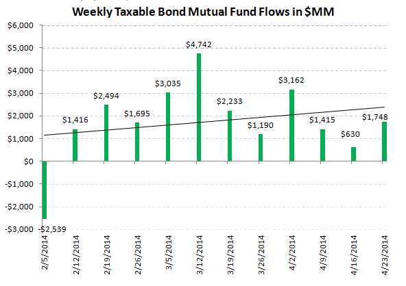 ICI Fund Flow Survey - Below Average Equity and Better than Average Fixed Income Flow - 4