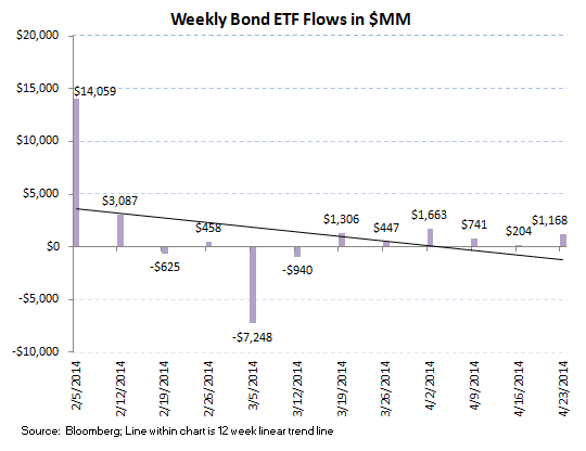 ICI Fund Flow Survey - Below Average Equity and Better than Average Fixed Income Flow - 8