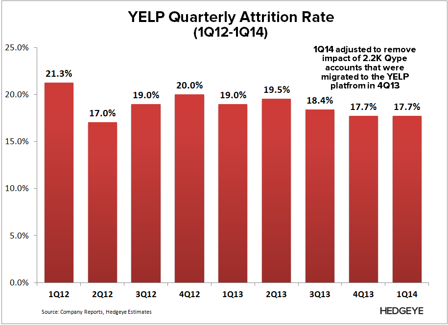 YELP: Under the Hood - YELP   Attrition Rate ex Qype 1Q14