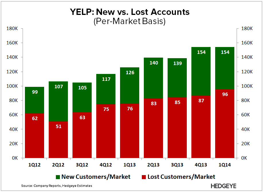 YELP: Under the Hood - YELP   New vs. Lost Accounts