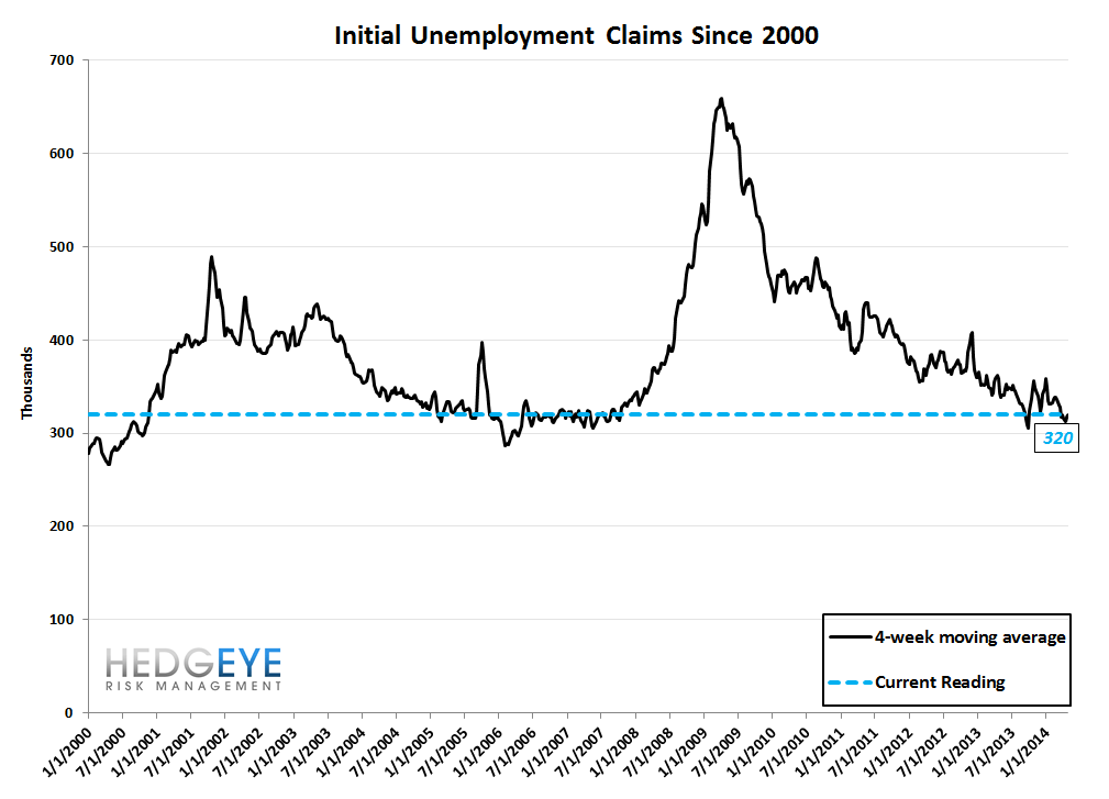 INITIAL CLAIMS: LESS GOOD - 10