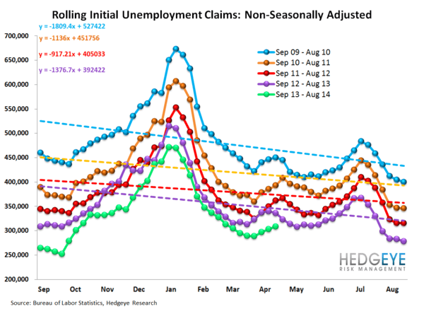 INITIAL CLAIMS: LESS GOOD - 12