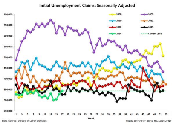 INITIAL CLAIMS: LESS GOOD - 4