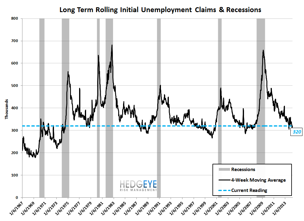 INITIAL CLAIMS: LESS GOOD - 9