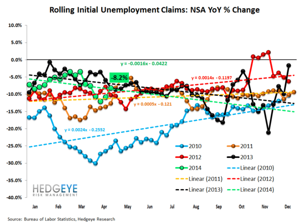 Jobless Claims: Less Good - 2