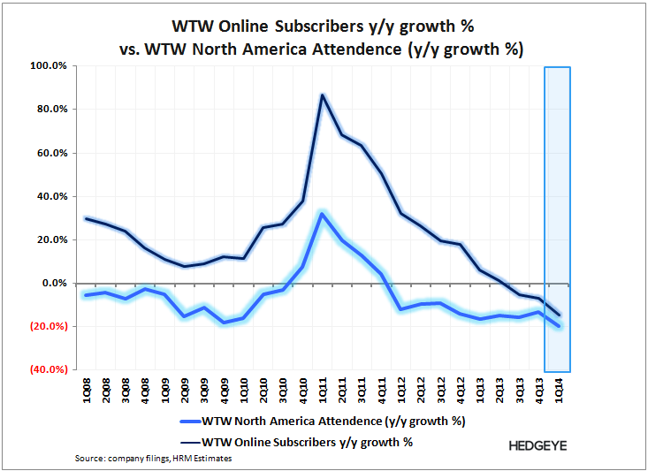 WTW: Not Out of the Woods Yet - WTW   Attendence   Online 1Q14
