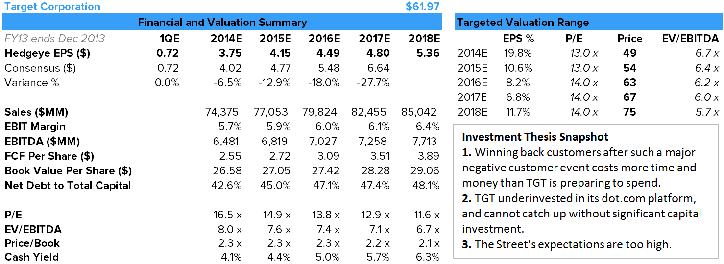 TGT - Why We Think TGT Is A Short - tgt financials