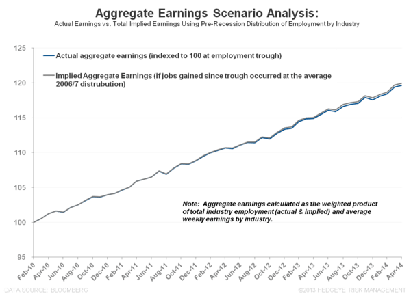 THE TELL-TALE HEART:  April Employment - Aggregate Earnings Scenario Analysis april