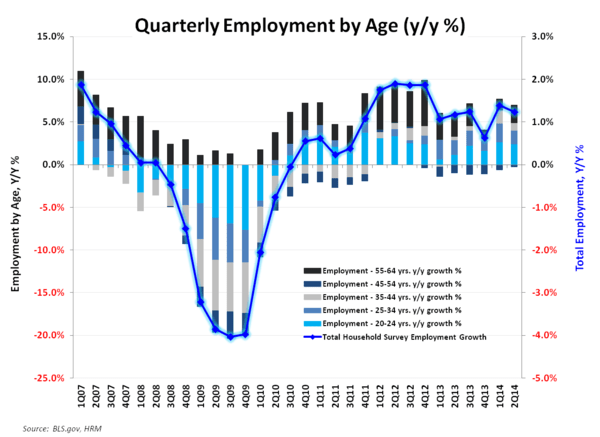 THE TELL-TALE HEART:  April Employment - Employment by Age April