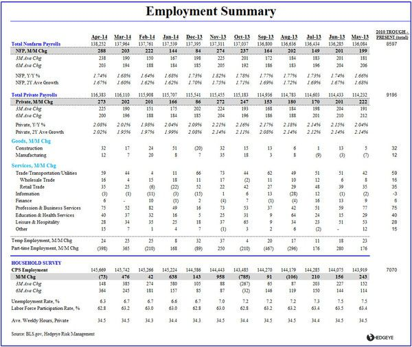 THE TELL-TALE HEART:  April Employment - Empoyment Summary Table