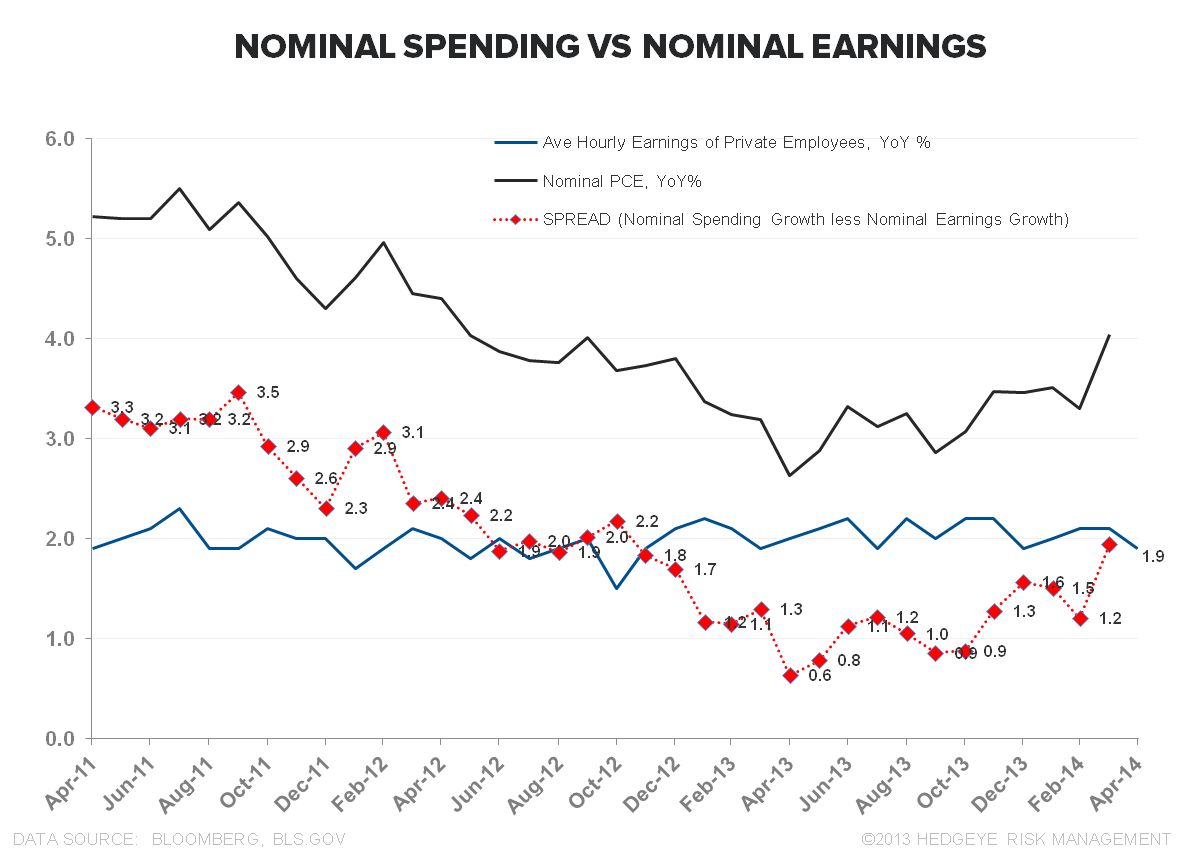 THE TELL-TALE HEART:  April Employment - Nominal PCE vs Nominal Earnings April