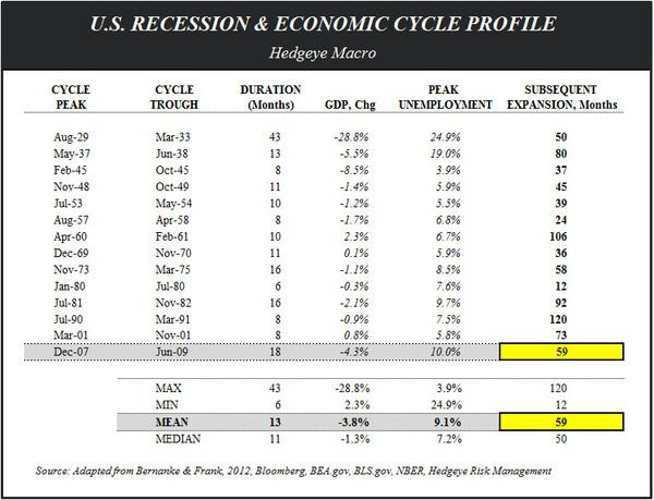 THE TELL-TALE HEART:  April Employment - Recession Table April