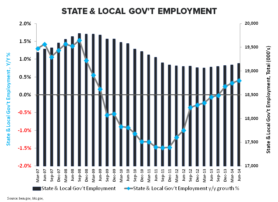 THE TELL-TALE HEART:  April Employment - State   Local Gov t April
