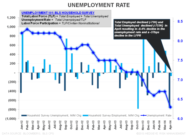 THE TELL-TALE HEART:  April Employment - Unemployment Rate April