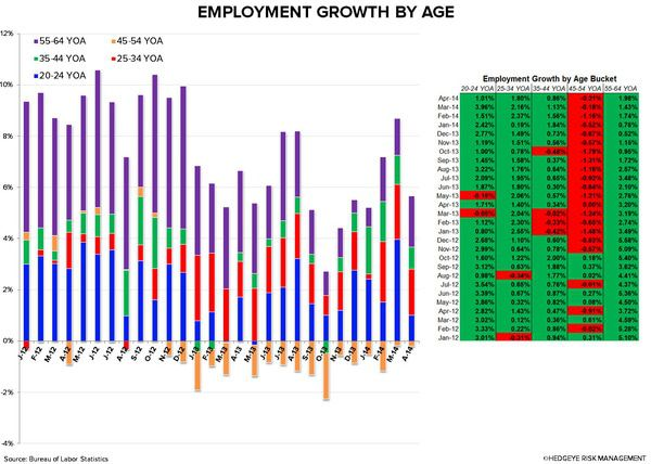 Employment Data: Beyond the Headline Numbers - AGE