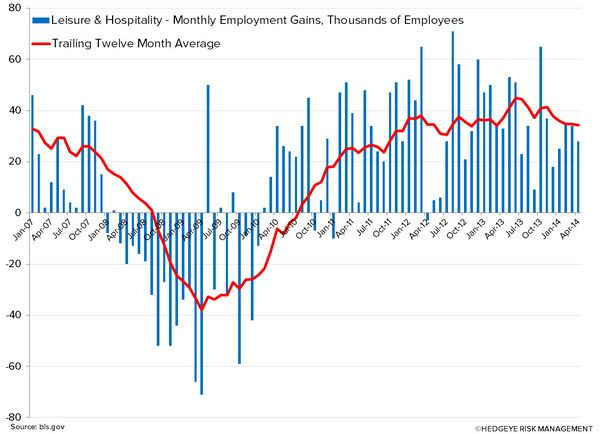 Employment Data: Beyond the Headline Numbers - LEIS AND HOSP