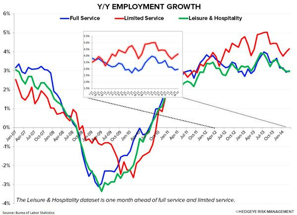 Employment Data: Beyond the Headline Numbers - yy employment growth