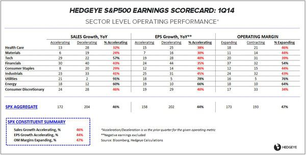 IF EVERYONE LOSES, NOBODY LOSES: 1Q14 EARNINGS SCORECARD - ES OP 050214