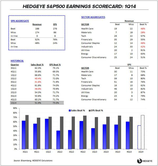 IF EVERYONE LOSES, NOBODY LOSES: 1Q14 EARNINGS SCORECARD - ES Summary Table 050214