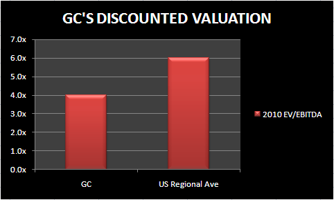 GC: GOOD CANADIAN GAMING - GC VALUATION
