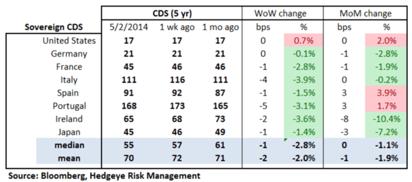 European Banking Monitor: Credit Spreads Tighten Across Europe - chart 2 sovereign cds
