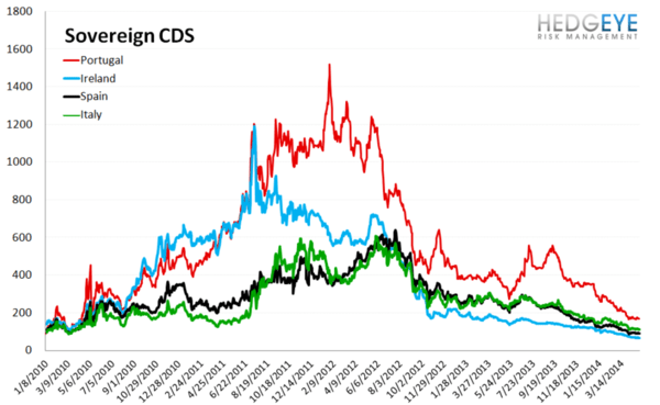 European Banking Monitor: Credit Spreads Tighten Across Europe - chart 3 sovereign cds
