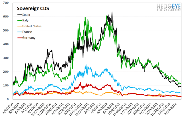 European Banking Monitor: Credit Spreads Tighten Across Europe - chart 4 sovereign cds