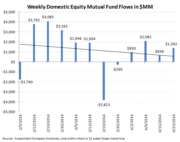 Fund Flows, Refreshed [Equity + Fixed Income] - 2