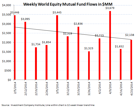 Fund Flows, Refreshed [Equity + Fixed Income] - 3