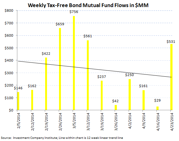 Fund Flows, Refreshed [Equity + Fixed Income] - 5
