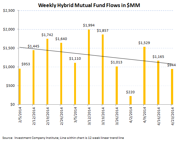 Fund Flows, Refreshed [Equity + Fixed Income] - 6