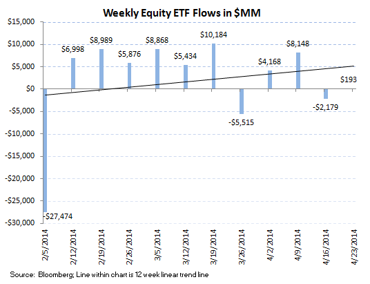 Fund Flows, Refreshed [Equity + Fixed Income] - 7