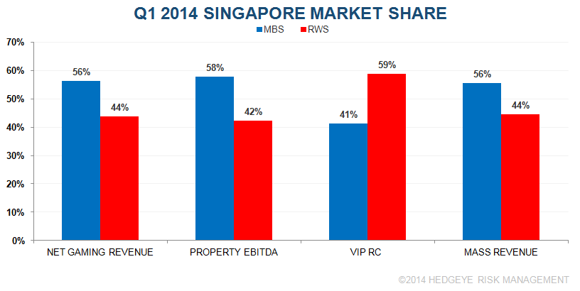 SINGAPORE Q1 2014: GOOD HOLD FINALLY BUT VOLUMES... - S1