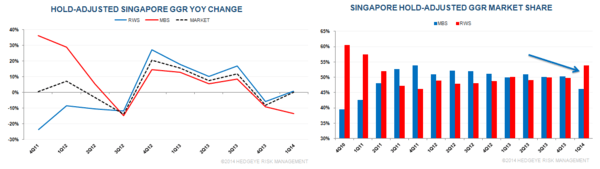 SINGAPORE Q1 2014: GOOD HOLD FINALLY BUT VOLUMES... - S3