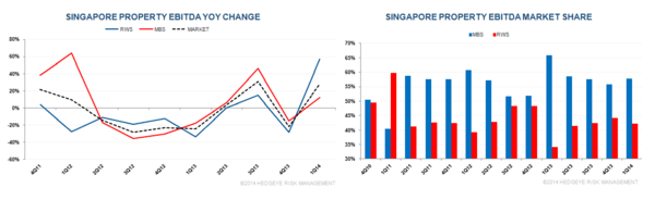 SINGAPORE Q1 2014: GOOD HOLD FINALLY BUT VOLUMES... - S4