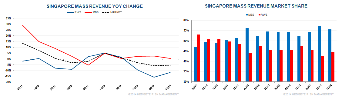 SINGAPORE Q1 2014: GOOD HOLD FINALLY BUT VOLUMES... - s5