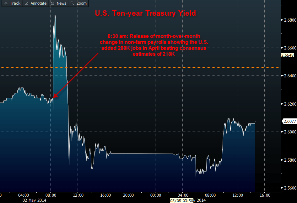 Did the 10-Year U.S. Treasury Go Over the Waterfall?  - 05.05.14 10 year yield post nfp