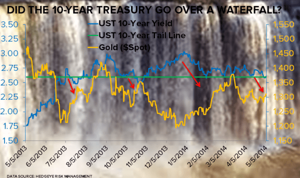 Did the 10-Year U.S. Treasury Go Over the Waterfall?  - 05.05.14 UST vs. Gold