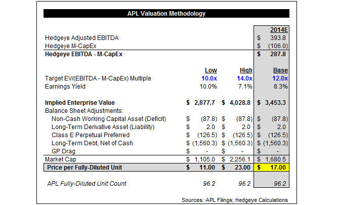 "APL 1Q14: ""Enormous Value"" Creation? - apl5"