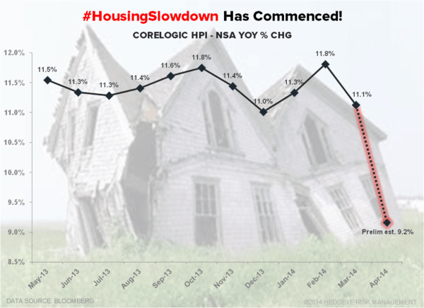 Chart of the Day: #HousingSlowdown Has Commenced! - Corelogic