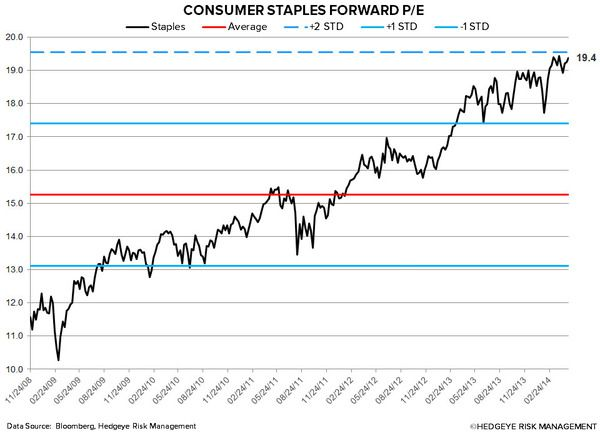 Why You Should Tread Carefully In Consumer Staples Right Now | $XLP - chart44