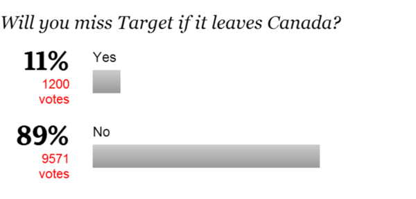 Retail Shocker: 89% Wouldn't Care if Target Left Canada | $TGT - chart2 5 7
