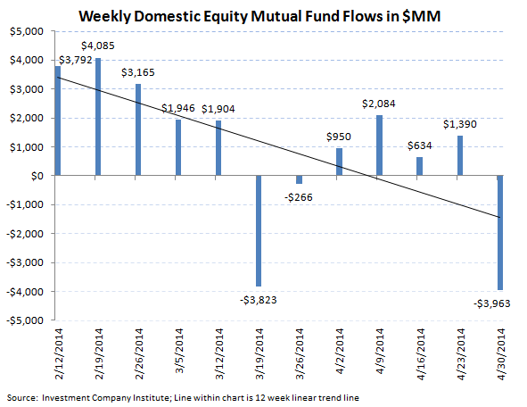 ICI Fund Flow Survey - Domestic Equity Funds Plummet  - 2