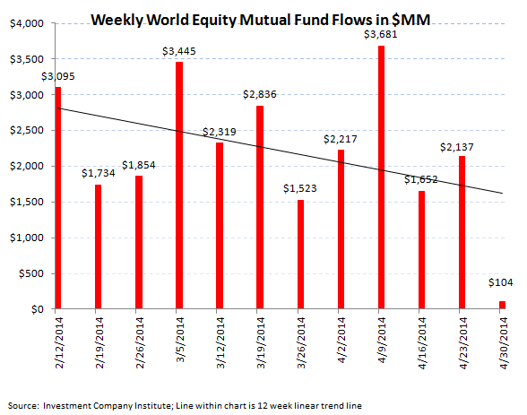 ICI Fund Flow Survey - Domestic Equity Funds Plummet  - 3