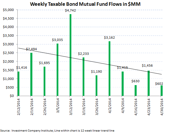 ICI Fund Flow Survey - Domestic Equity Funds Plummet  - 4