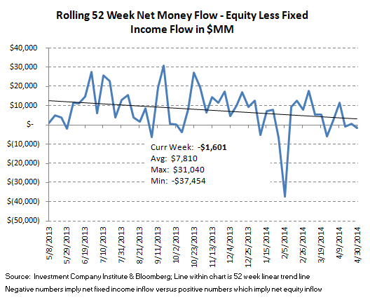 ICI Fund Flow Survey - Domestic Equity Funds Plummet  - 9.2