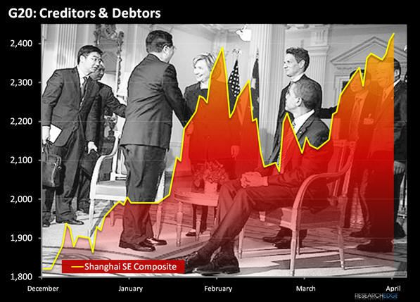 Chart Of The Week: Shaking Hands With The Client - chine